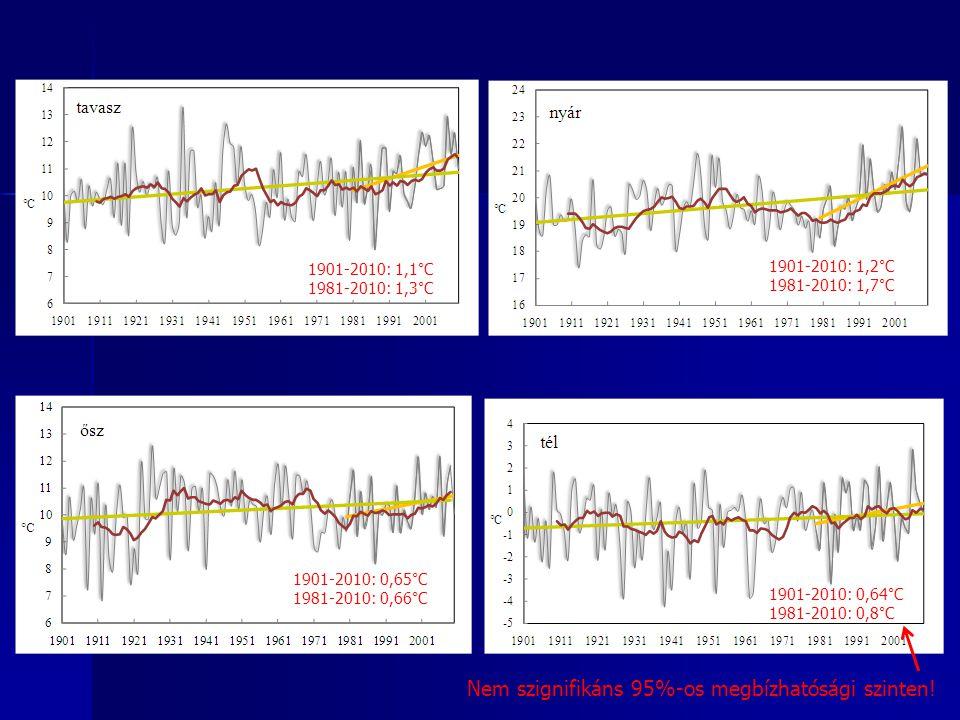 1901-2010: 1,1°C 1981-2010: 1,3°C 1901-2010: 1,2°C 1981-2010: 1,7°C 1901-2010: 0,65°C 1981-2010: 0,66°C 1901-2010: 0,64°C 1981-2010: 0,8°C Nem szignif