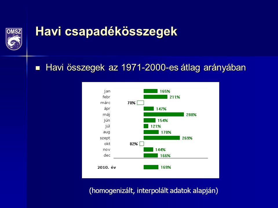 Éves csapadékösszegek eltérései 1901-2010: 5%-os nem szignifikáns csökkenés 1981-2010: 25%-os szignifikáns növekedés 1940: 824 mm 2010: 959 mm (homogenizált, interpolált adatok alapján)