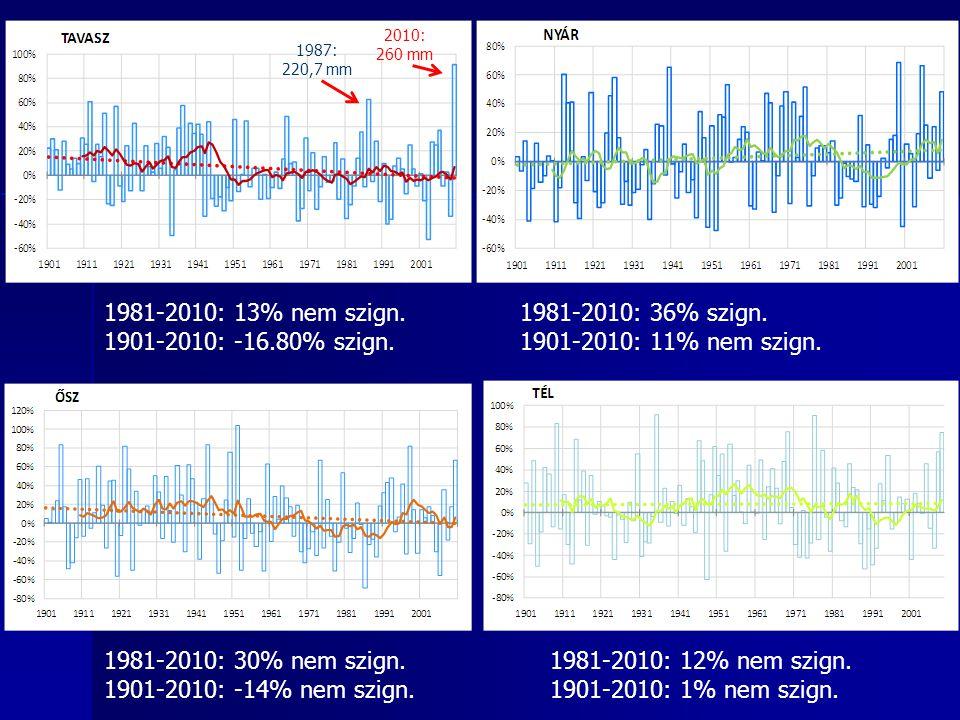 1981-2010: 13% nem szign. 1901-2010: -16.80% szign. 1981-2010: 36% szign. 1901-2010: 11% nem szign. 1981-2010: 30% nem szign. 1901-2010: -14% nem szig