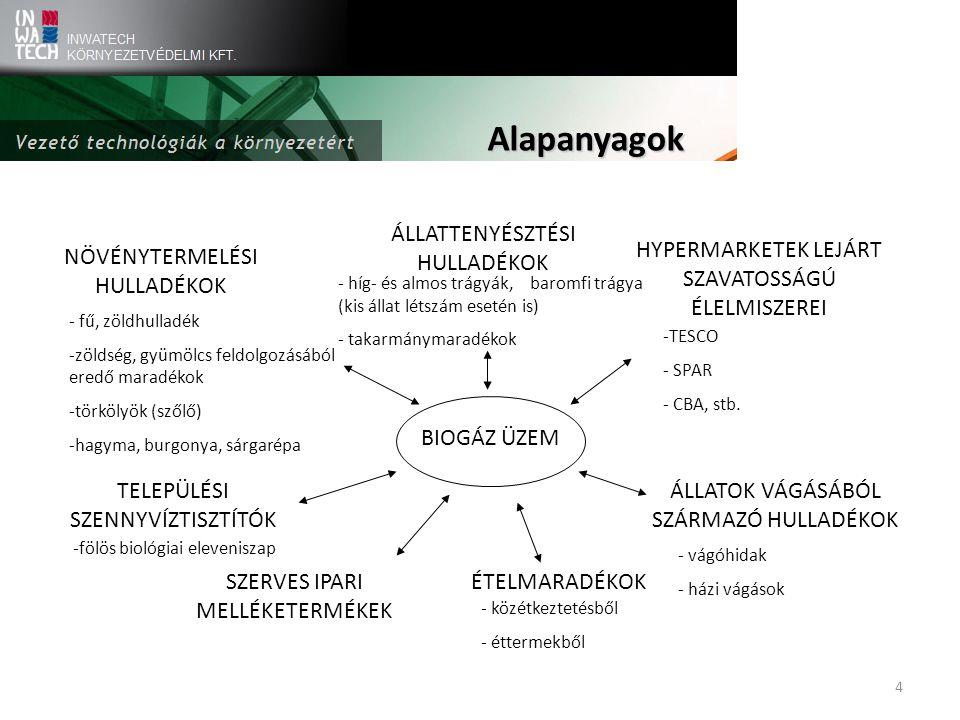 BIOGÁZ ÜZEM TELEPÜLÉSI SZENNYVÍZTISZTÍTÓK HYPERMARKETEK LEJÁRT SZAVATOSSÁGÚ ÉLELMISZEREI NÖVÉNYTERMELÉSI HULLADÉKOK ÉTELMARADÉKOK ÁLLATTENYÉSZTÉSI HULLADÉKOK -fölös biológiai eleveniszap -TESCO - SPAR - CBA, stb.