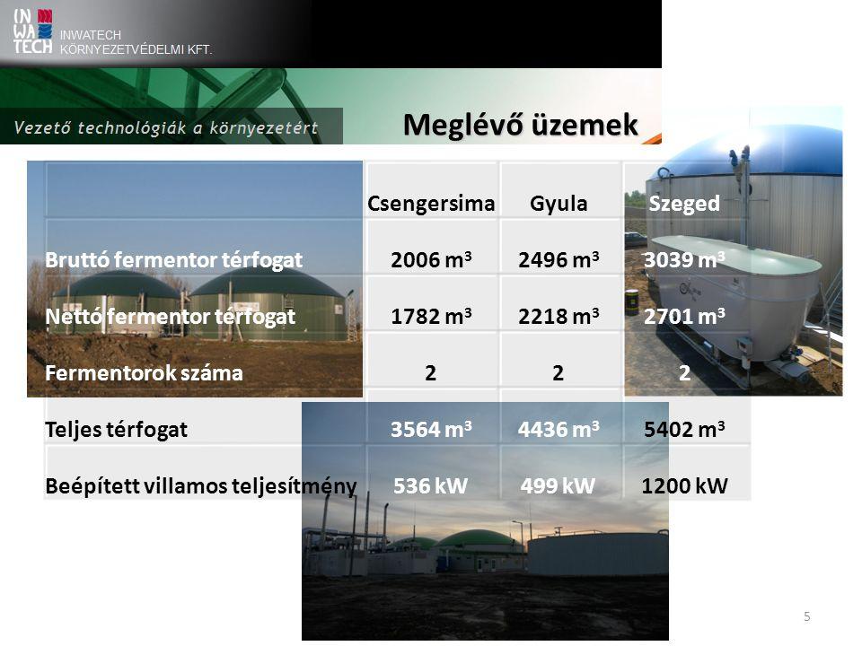 5 Meglévő üzemek CsengersimaGyulaSzeged Bruttó fermentor térfogat2006 m 3 2496 m 3 3039 m 3 Nettó fermentor térfogat1782 m 3 2218 m 3 2701 m 3 Fermentorok száma222 Teljes térfogat3564 m 3 4436 m 3 5402 m 3 Beépített villamos teljesítmény536 kW499 kW1200 kW