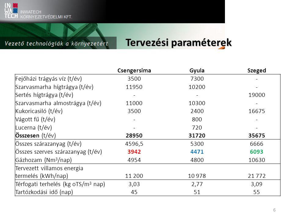 6 Tervezési paraméterek CsengersimaGyulaSzeged Fejőházi trágyás víz (t/év)35007300- Szarvasmarha hígtrágya (t/év)1195010200- Sertés hígtrágya (t/év)--19000 Szarvasmarha almostrágya (t/év)1100010300- Kukoricasiló (t/év)3500240016675 Vágott fű (t/év)-800- Lucerna (t/év)-720- Összesen (t/év)289503172035675 Összes szárazanyag (t/év)4596,553006666 Összes szerves szárazanyag (t/év)394244716093 Gázhozam (Nm 3 /nap)4954480010630 Tervezett villamos energia termelés (kWh/nap)11 20010 97821 772 Térfogati terhelés (kg oTS/m 3 nap)3,032,773,09 Tartózkodási idő (nap)455155