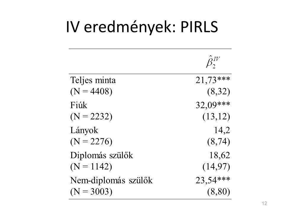 IV eredmények: PIRLS 12 Teljes minta (N = 4408) 21,73*** (8,32) Fiúk (N = 2232) 32,09*** (13,12) Lányok (N = 2276) 14,2 (8,74) Diplomás szülők (N = 1142) 18,62 (14,97) Nem-diplomás szülők (N = 3003) 23,54*** (8,80)