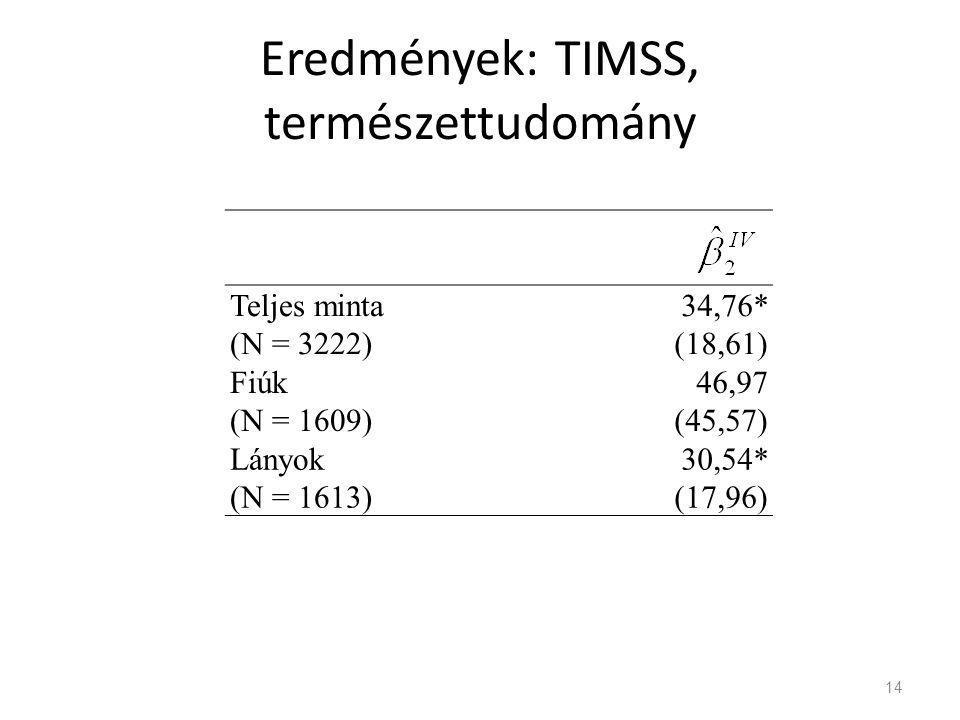 Eredmények: TIMSS, természettudomány 14 Teljes minta (N = 3222) 34,76* (18,61) Fiúk (N = 1609) 46,97 (45,57) Lányok (N = 1613) 30,54* (17,96)
