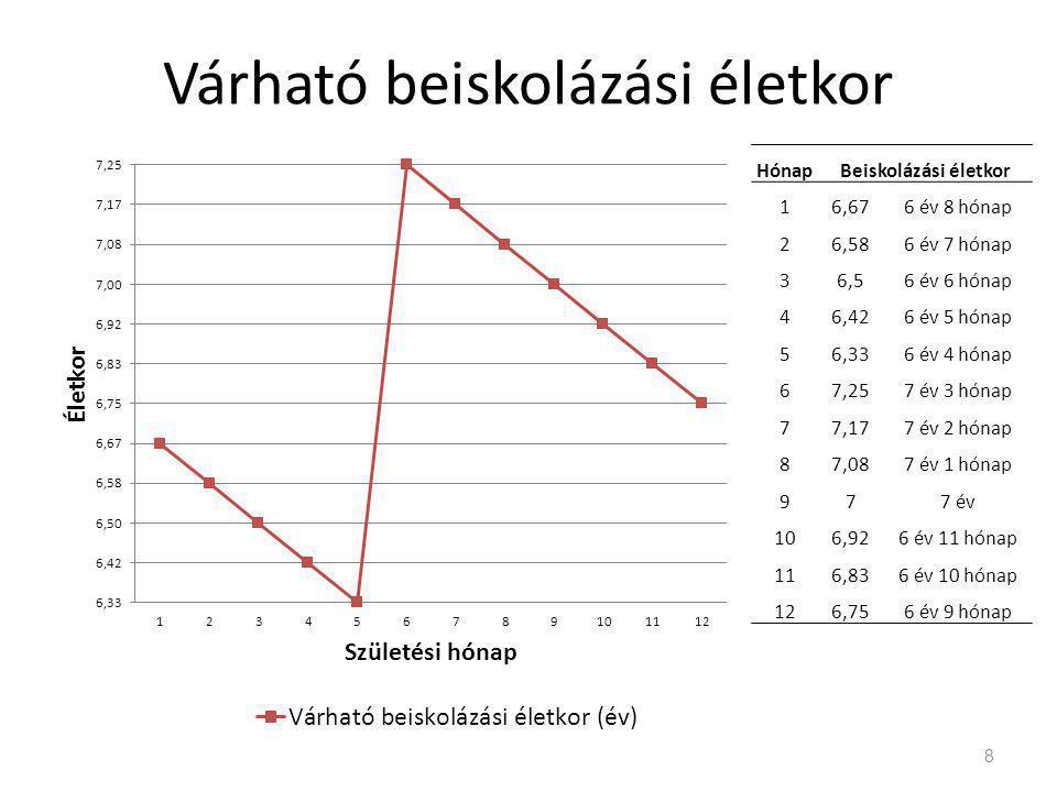 Várható és átlagos tényleges beiskolázási életkor 9