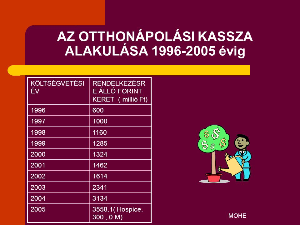 MOHE AZ OTTHONÁPOLÁSI KASSZA ALAKULÁSA 1996-2005 évig KÖLTSÉGVETÉSI ÉV RENDELKEZÉSR E ÁLLÓ FORINT KERET ( millió Ft) 1996600 19971000 19981160 1999128