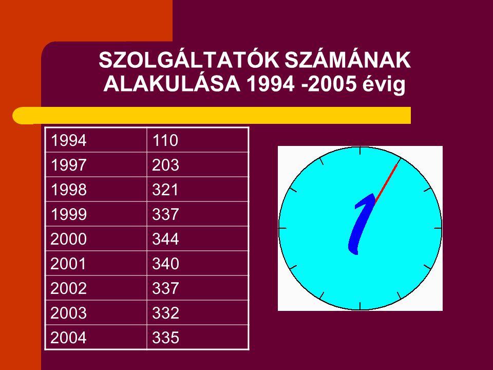 SZOLGÁLTATÓK SZÁMÁNAK ALAKULÁSA 1994 -2005 évig 1994110 1997203 1998321 1999337 2000344 2001340 2002337 2003332 2004335