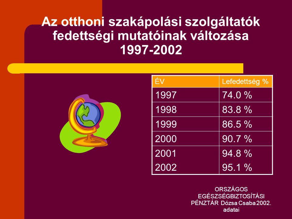 ORSZÁGOS EGÉSZSÉGBIZTOSÍTÁSI PÉNZTÁR Dózsa Csaba 2002. adatai Az otthoni szakápolási szolgáltatók fedettségi mutatóinak változása 1997-2002 ÉVLefedett