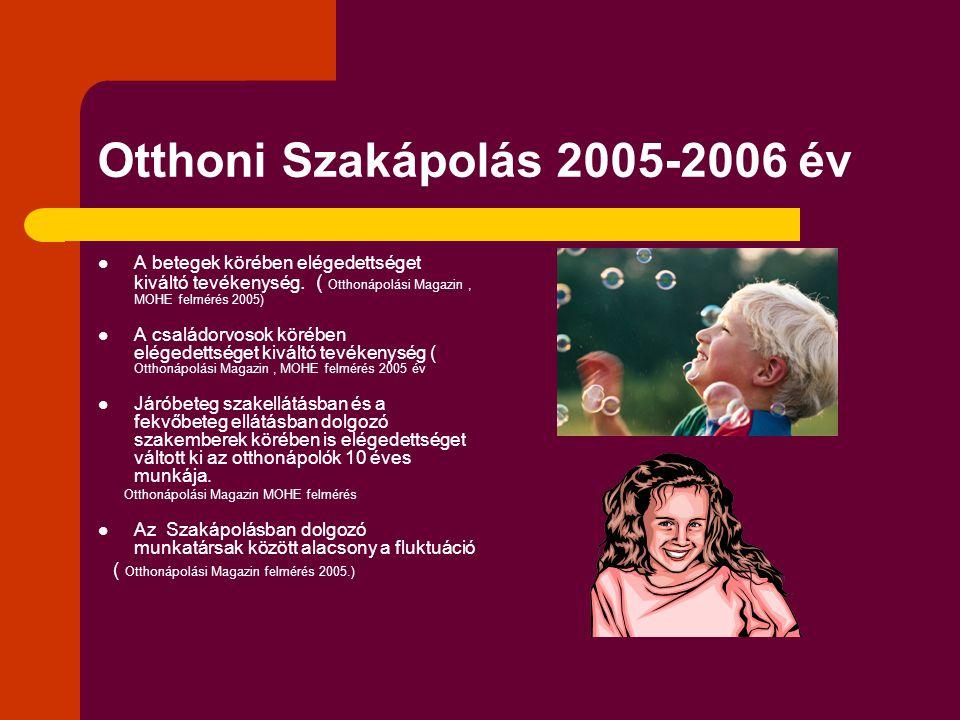 Otthoni Szakápolás 2005-2006 év  A betegek körében elégedettséget kiváltó tevékenység. ( Otthonápolási Magazin, MOHE felmérés 2005)  A családorvosok