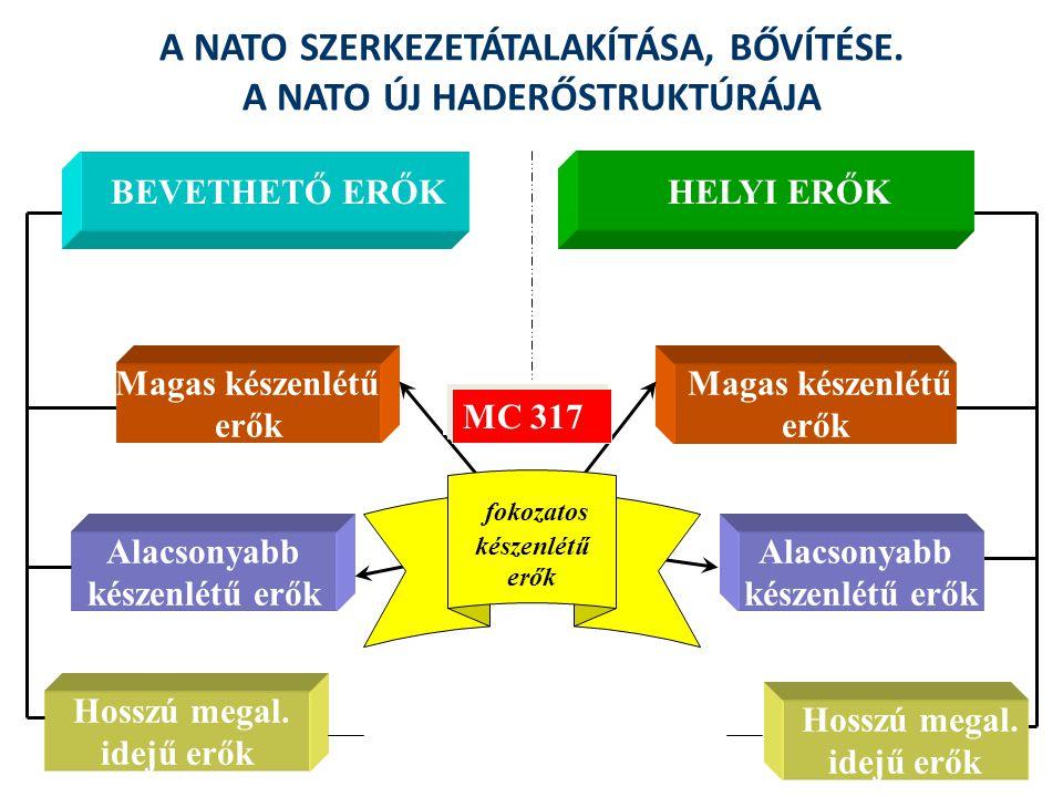 A NATO SZERKEZETÁTALAKÍTÁSA, BŐVÍTÉSE. A NATO ÚJ HADERŐSTRUKTÚRÁJA BEVETHETŐ ERŐK Hosszú megal. idejű erők Alacsonyabb készenlétű erők Magas készenlét