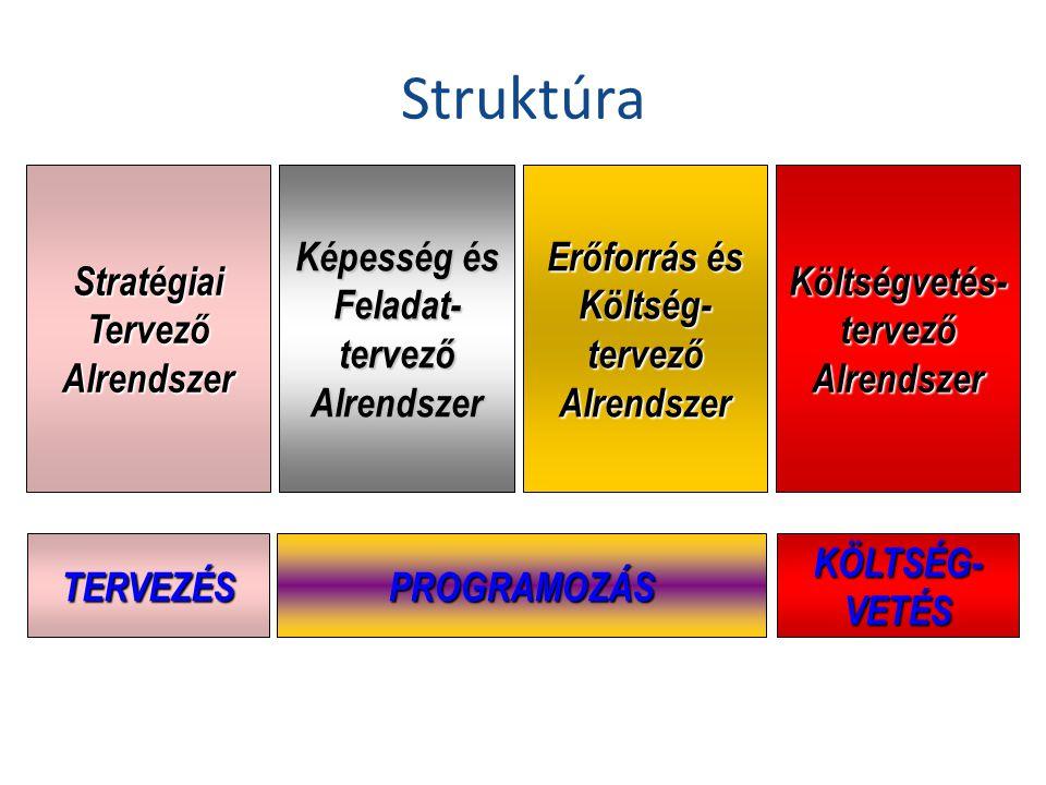 Struktúra Képesség és Feladat- tervező Alrendszer Erőforrás és Költség- tervező Alrendszer Költségvetés- tervező Alrendszer Stratégiai Tervező Alrendszer PROGRAMOZÁS KÖLTSÉG- VETÉS TERVEZÉS