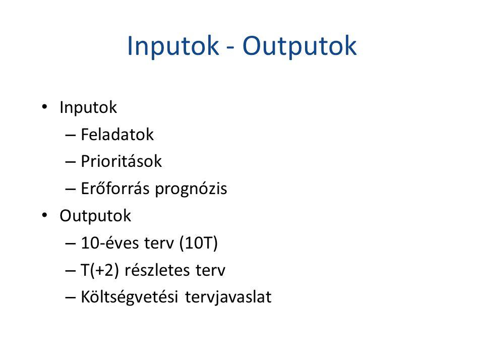 Inputok - Outputok • Inputok – Feladatok – Prioritások – Erőforrás prognózis • Outputok – 10-éves terv (10T) – T(+2) részletes terv – Költségvetési tervjavaslat