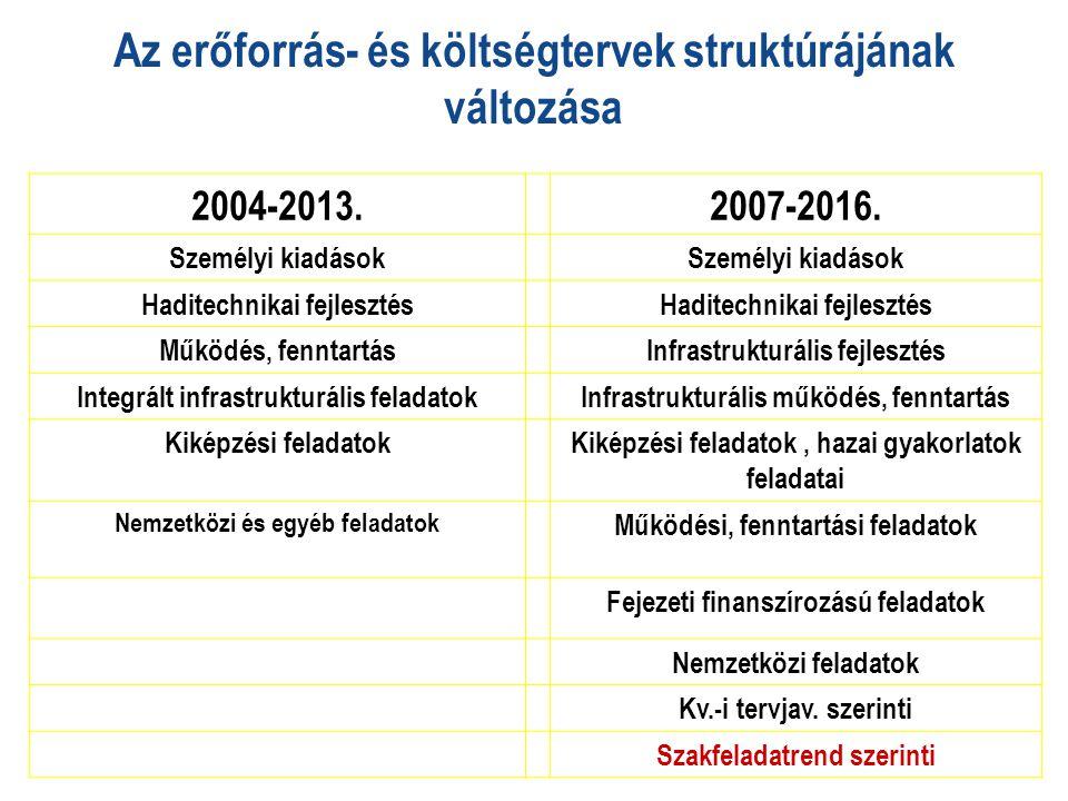 Az erőforrás- és költségtervek struktúrájának változása 2004-2013.2007-2016. Személyi kiadások Haditechnikai fejlesztés Működés, fenntartásInfrastrukt