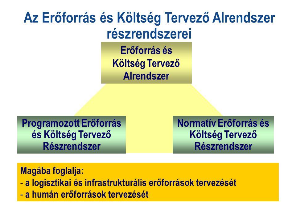 Az Erőforrás és Költség Tervező Alrendszer részrendszerei Erőforrás és Költség Tervező Alrendszer Programozott Erőforrás és Költség Tervező Részrendszer Normatív Erőforrás és Költség Tervező Részrendszer Magába foglalja: - a logisztikai és infrastrukturális erőforrások tervezését - a humán erőforrások tervezését