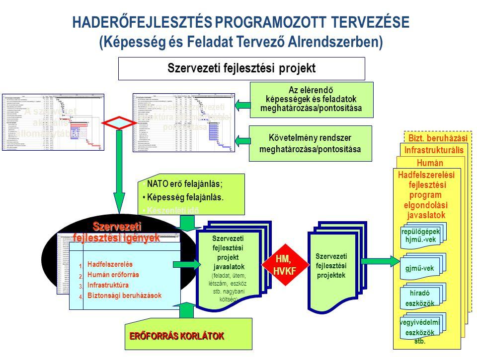 Az elérendő képességek és feladatok meghatározása/pontosítása Bizt. beruházási Infrastrukturális Humán Hadfelszerelési fejlesztési program elgondolási
