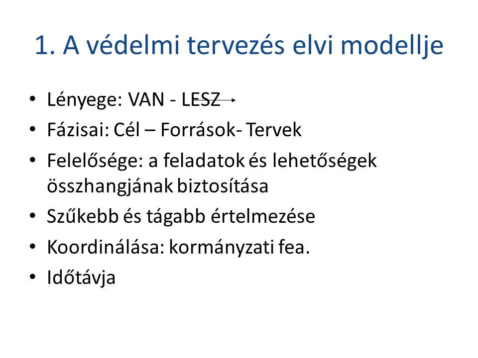 1. A védelmi tervezés elvi modellje • Lényege: VAN - LESZ • Fázisai: Cél – Források- Tervek • Felelősége: a feladatok és lehetőségek összhangjának biz