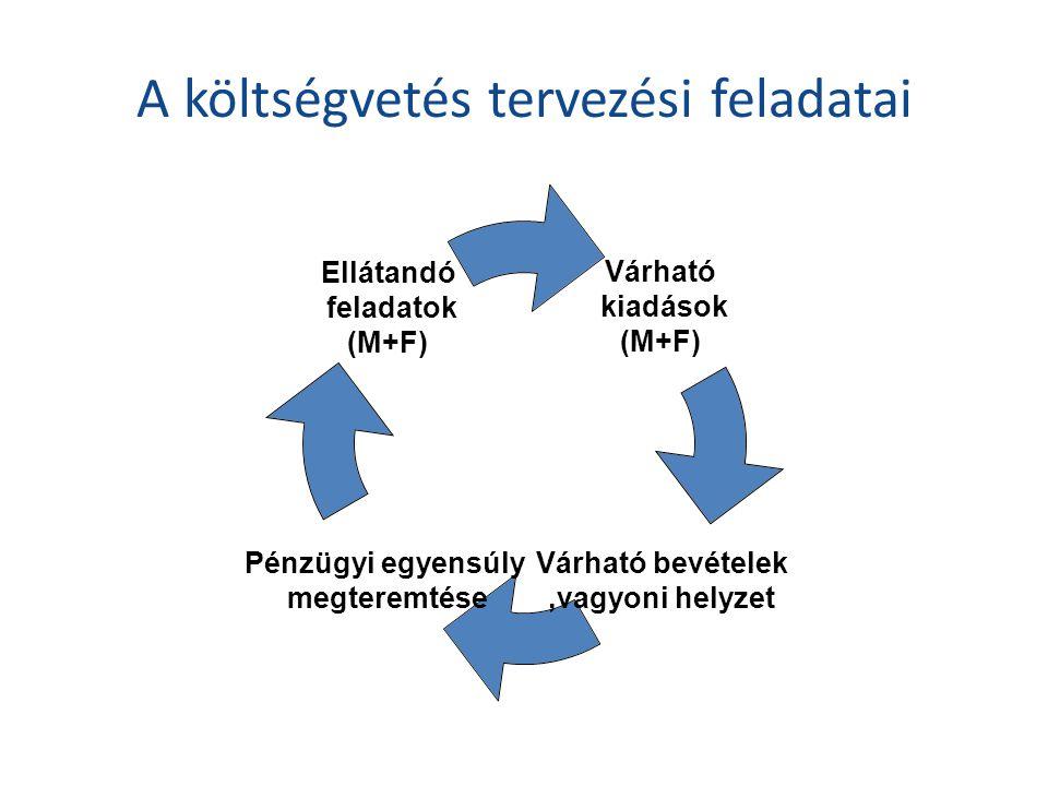 A költségvetés tervezési feladatai Várható kiadások (M+F) Várható bevételek,vagyoni helyzet Pénzügyi egyensúly megteremtése Ellátandó feladatok (M+F)