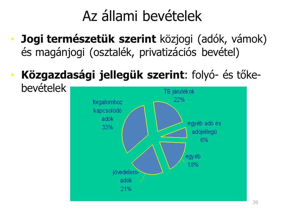 39 Az állami bevételek • Jogi természetük szerint közjogi (adók, vámok) és magánjogi (osztalék, privatizációs bevétel) • Közgazdasági jellegük szerint