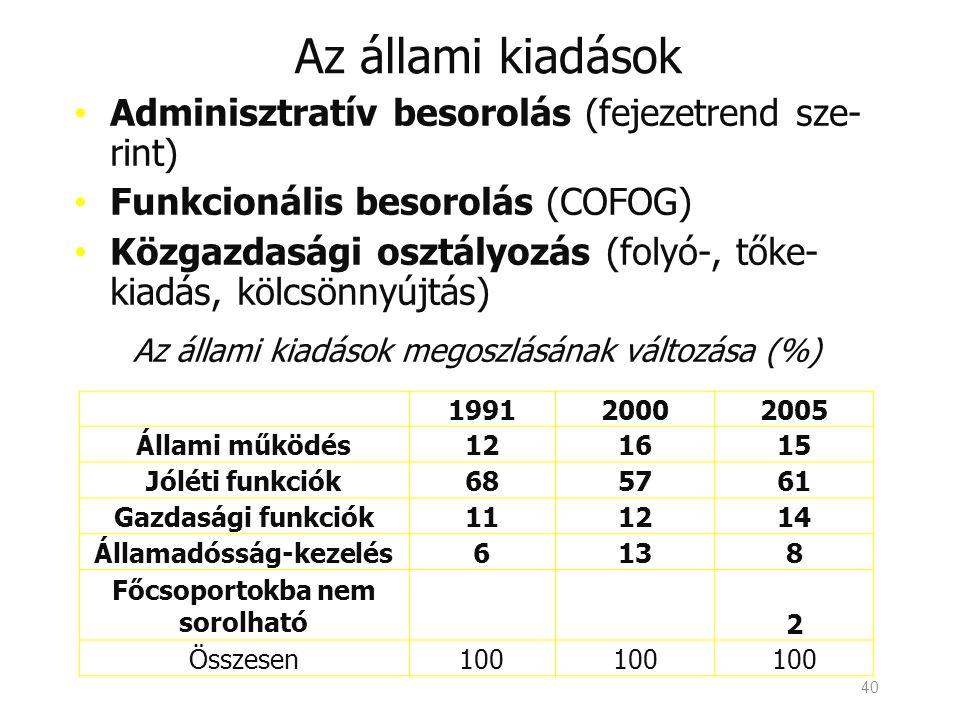 40 Az állami kiadások • Adminisztratív besorolás (fejezetrend sze- rint) • Funkcionális besorolás (COFOG) • Közgazdasági osztályozás (folyó-, tőke- kiadás, kölcsönnyújtás) Az állami kiadások megoszlásának változása (%) 199120002005 Állami működés121615 Jóléti funkciók685761 Gazdasági funkciók111214 Államadósság-kezelés6138 Főcsoportokba nem sorolható 2 Összesen100