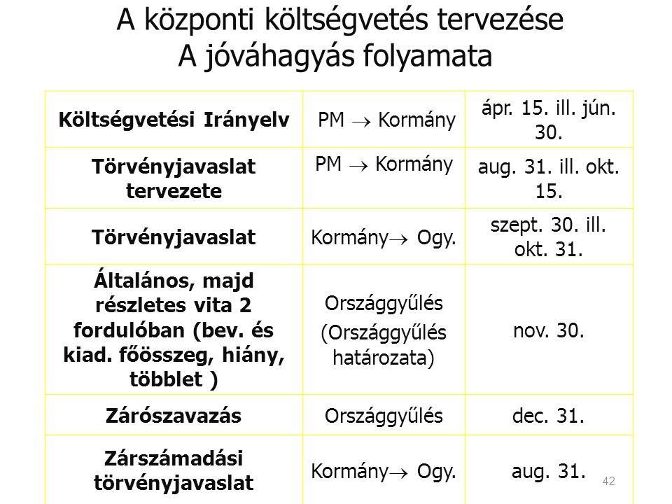 42 A központi költségvetés tervezése A jóváhagyás folyamata Költségvetési Irányelv PM  Kormány ápr. 15. ill. jún. 30. Törvényjavaslat tervezete PM 