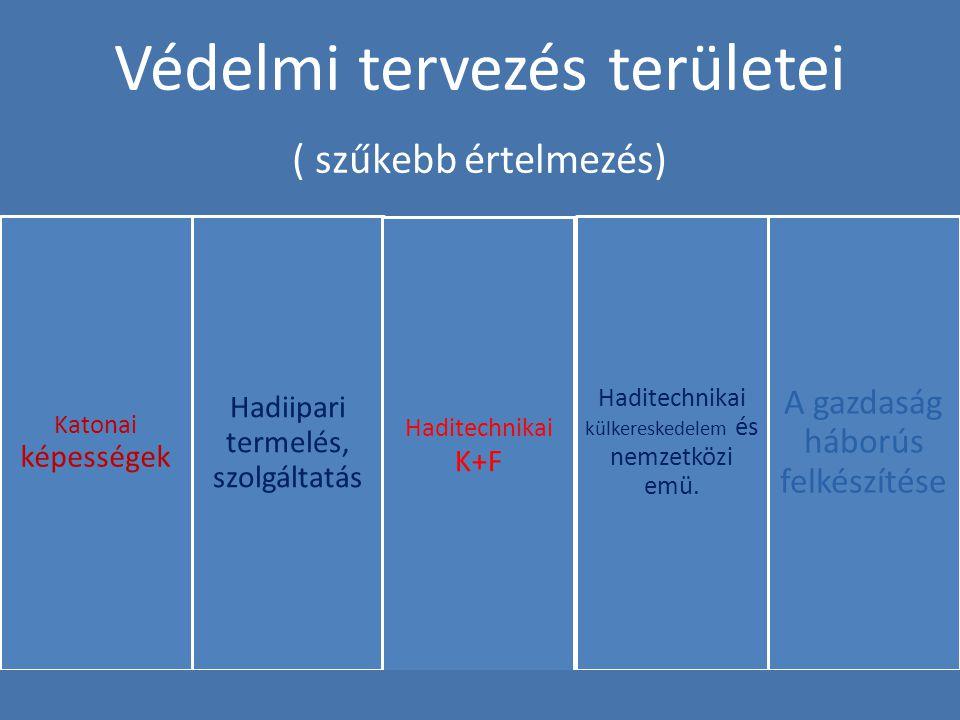 Védelmi tervezés területei ( szűkebb értelmezés) Katonai képességek Hadiipari termelés, szolgáltatás Haditechnikai K+F Haditechnikai külkereskedelem és nemzetközi emü.