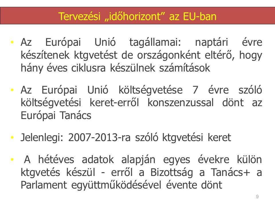 """9 Tervezési """"időhorizont az EU-ban • Az Európai Unió tagállamai: naptári évre készítenek ktgvetést de országonként eltérő, hogy hány éves ciklusra készülnek számítások • Az Európai Unió költségvetése 7 évre szóló költségvetési keret-erről konszenzussal dönt az Európai Tanács • Jelenlegi: 2007-2013-ra szóló ktgvetési keret • A hétéves adatok alapján egyes évekre külön ktgvetés készül - erről a Bizottság a Tanács+ a Parlament együttműködésével évente dönt"""