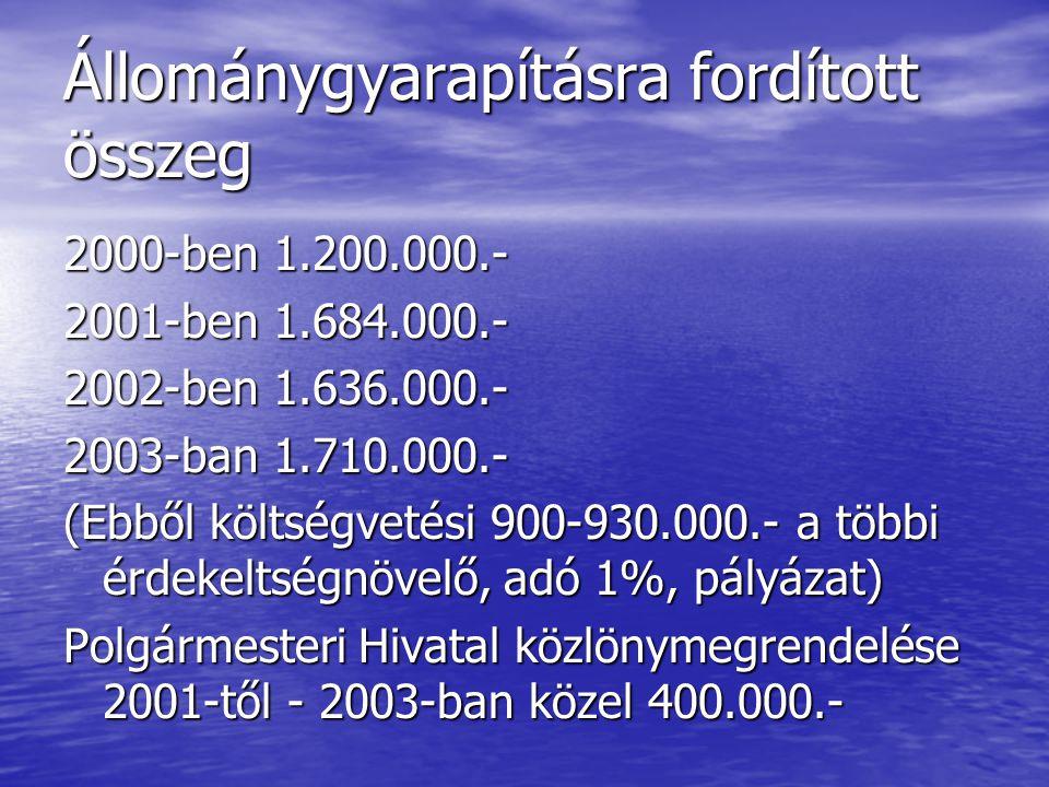 Állománygyarapításra fordított összeg 2000-ben 1.200.000.- 2001-ben 1.684.000.- 2002-ben 1.636.000.- 2003-ban 1.710.000.- (Ebből költségvetési 900-930.000.- a többi érdekeltségnövelő, adó 1%, pályázat) Polgármesteri Hivatal közlönymegrendelése 2001-től - 2003-ban közel 400.000.-