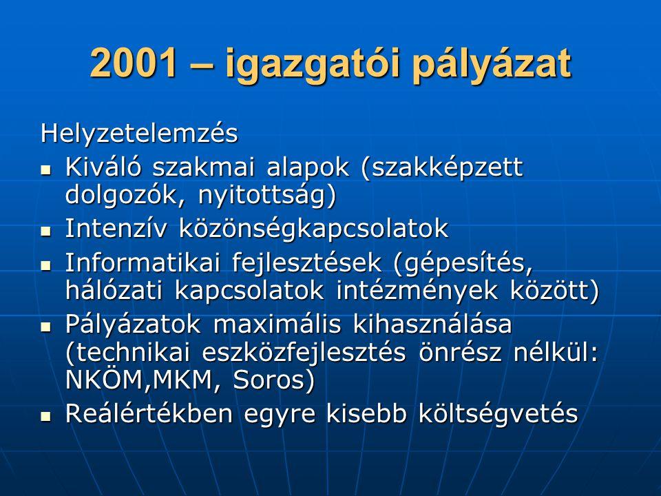 2001 – igazgatói pályázat Helyzetelemzés  Kiváló szakmai alapok (szakképzett dolgozók, nyitottság)  Intenzív közönségkapcsolatok  Informatikai fejlesztések (gépesítés, hálózati kapcsolatok intézmények között)  Pályázatok maximális kihasználása (technikai eszközfejlesztés önrész nélkül: NKÖM,MKM, Soros)  Reálértékben egyre kisebb költségvetés