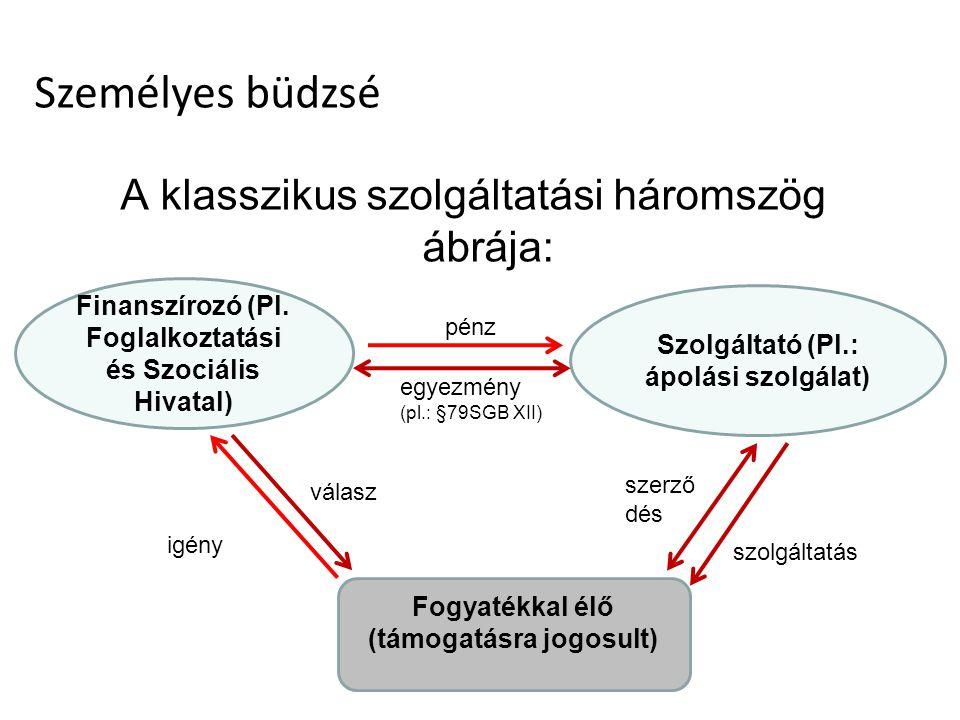A klasszikus szolgáltatási háromszög ábrája: Finanszírozó (Pl.