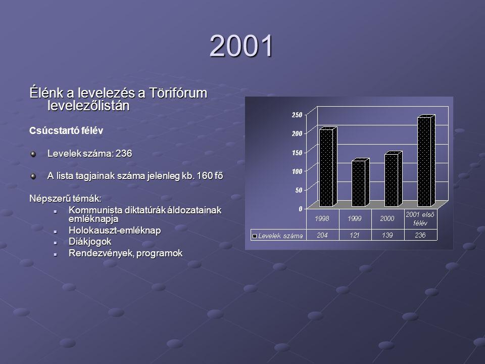 2001 Élénk a levelezés a Törifórum levelezőlistán Csúcstartó félév Levelek száma: 236 A lista tagjainak száma jelenleg kb.