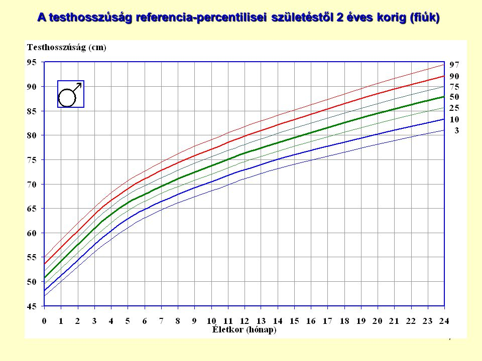 8 A testmagasság referencia-percentilisei 2–18 éves korig (fiúk)