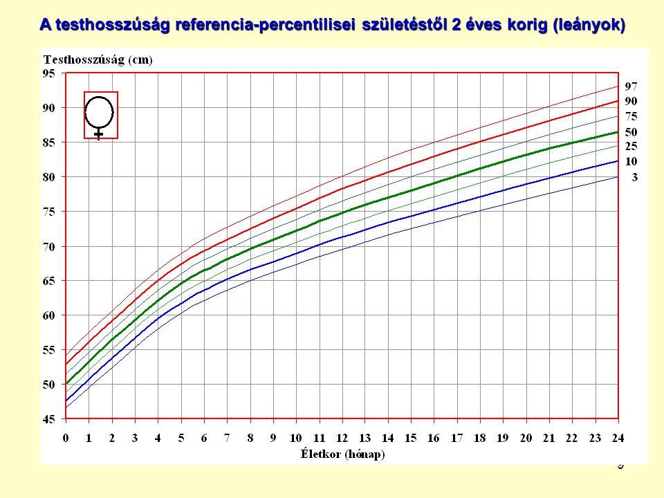 30 Az előző diákon a 2 fiú és a 2 leány, példa-adatait ábrázoltuk az Országos Gyermeknövekedési vizsgálat testmagasság/testhosszúság, testtömeg és BMI referencia-percentilis ábráin.