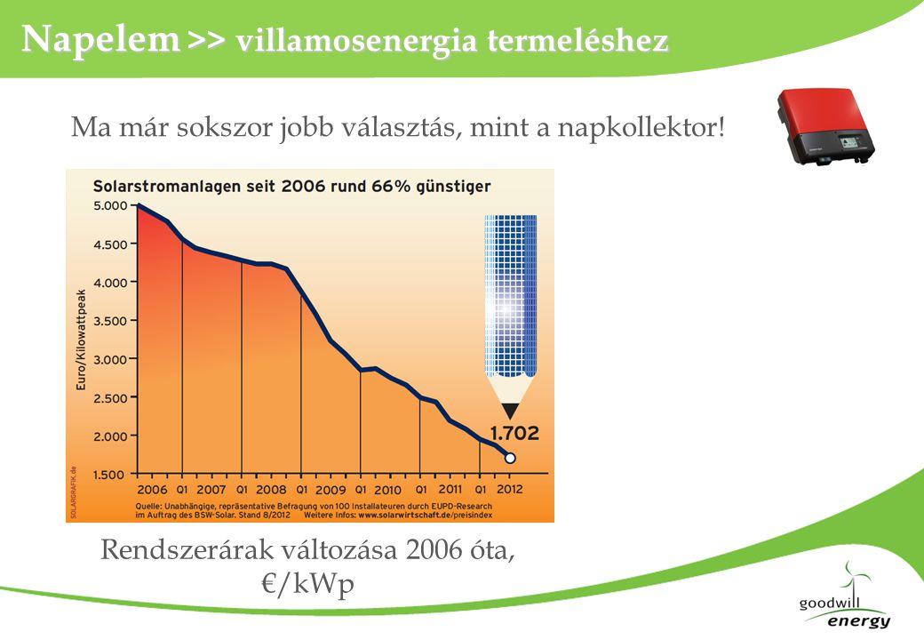 Napelem >> villamosenergia termeléshez Ma már sokszor jobb választás, mint a napkollektor! Rendszerárak változása 2006 óta, €/kWp