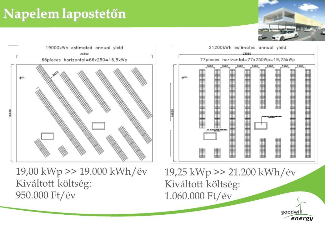 Napelem lapostetőn 19,00 kWp >> 19.000 kWh/év Kiváltott költség: 950.000 Ft/év 19,25 kWp >> 21.200 kWh/év Kiváltott költség: 1.060.000 Ft/év