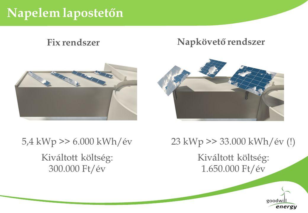 Napelem lapostetőn 5,4 kWp >> 6.000 kWh/év Kiváltott költség: 300.000 Ft/év 23 kWp >> 33.000 kWh/év (!) Kiváltott költség: 1.650.000 Ft/év Fix rendsze