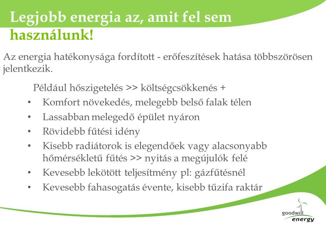 Napelem lapostetőn 5,4 kWp >> 6.000 kWh/év Kiváltott költség: 300.000 Ft/év 23 kWp >> 33.000 kWh/év (!) Kiváltott költség: 1.650.000 Ft/év Fix rendszer Napkövető rendszer