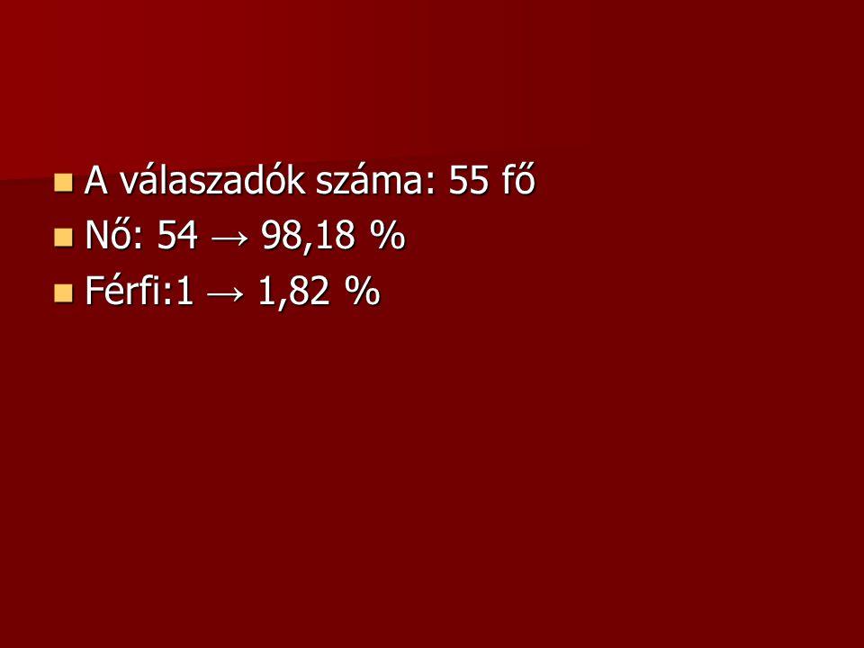  A válaszadók száma: 55 fő  Nő: 54 → 98,18 %  Férfi:1 → 1,82 %
