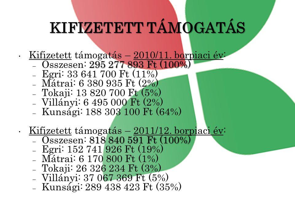 KIFIZETETT TÁMOGATÁS • Kifizetett támogatás – 2010/11.