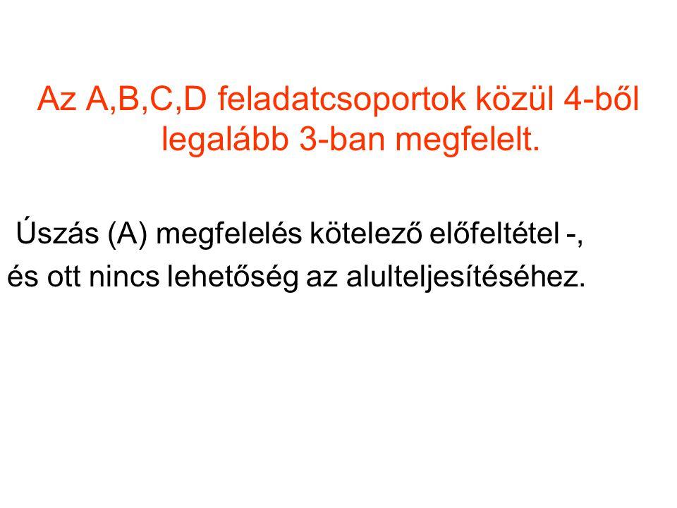Az A,B,C,D feladatcsoportok közül 4-ből legalább 3-ban megfelelt. Úszás (A) megfelelés kötelező előfeltétel -, és ott nincs lehetőség az alulteljesíté