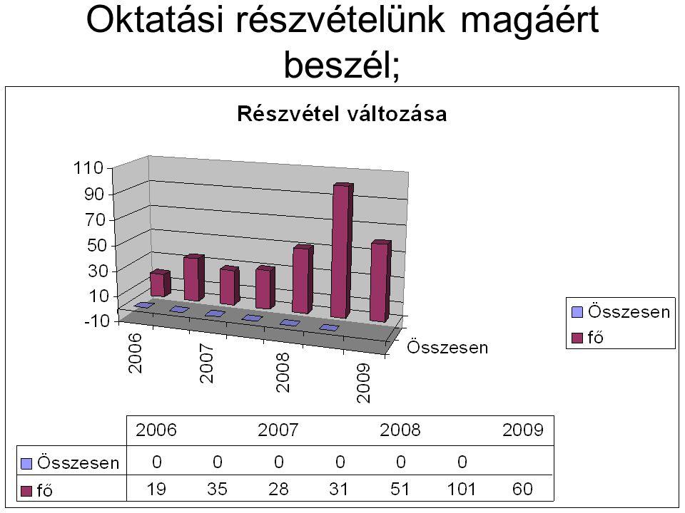 Oktatási részvételünk magáért beszél; Összes enfő 2006 Fadd 19 Tata35 2007Fadd28 Tata31 2008Fadd51 Tata101