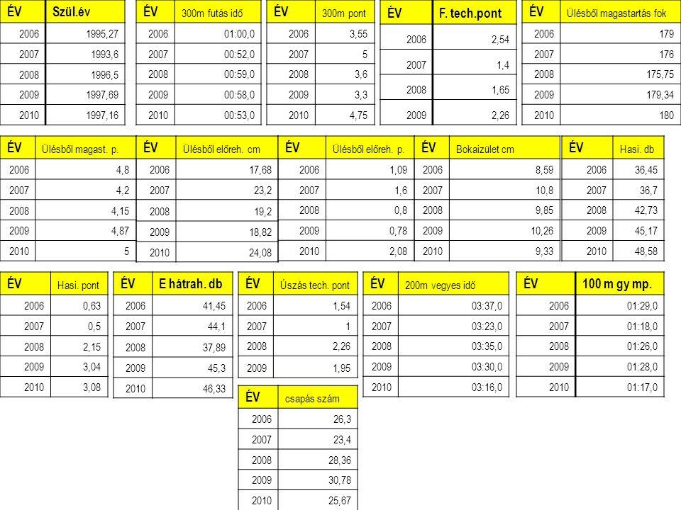 ÉVF. tech.pont 20062,54 20071,4 20081,65 20092,26 ÉV 300m futás idő 200601:00,0 200700:52,0 200800:59,0 200900:58,0 201000:53,0 ÉV 300m pont 20063,55