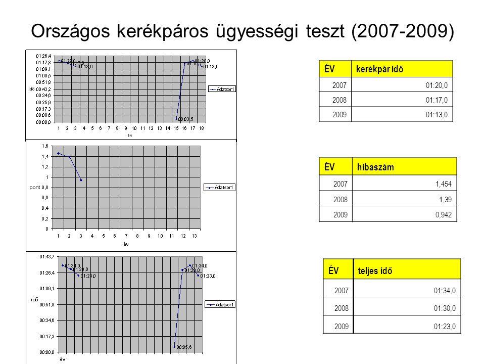 Országos kerékpáros ügyességi teszt (2007-2009) ÉVteljes idő 200701:34,0 200801:30,0 200901:23,0 ÉVkerékpár idő 200701:20,0 200801:17,0 200901:13,0 ÉV