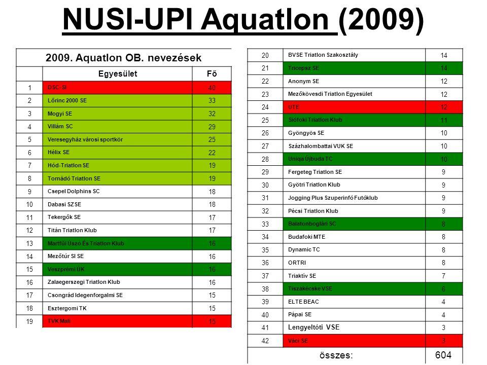 NUSI-UPI Aquatlon (2009) 2009. Aquatlon OB. nevezések EgyesületFő 1 DSC-SI 40 2 Lőrinc 2000 SE 33 3 Mogyi SE 32 4 Villám SC 29 5 Veresegyház városi sp