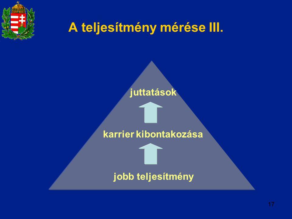 juttatások karrier kibontakozása jobb teljesítmény 17 A teljesítmény mérése III.