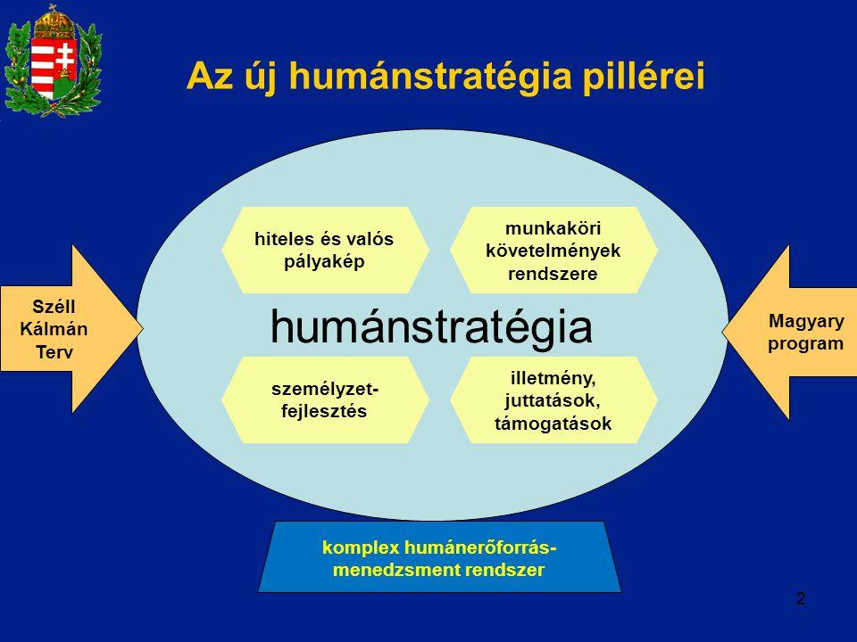 22 Az új humánstratégia pillérei humánstratégia hiteles és valós pályakép munkaköri követelmények rendszere személyzet- fejlesztés illetmény, juttatás