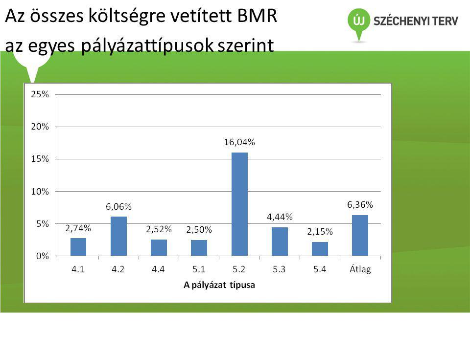 Az összes költségre vetített BMR az egyes pályázattípusok szerint