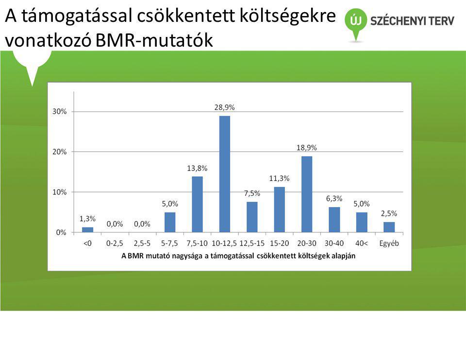 A támogatással csökkentett költségekre vonatkozó BMR-mutatók