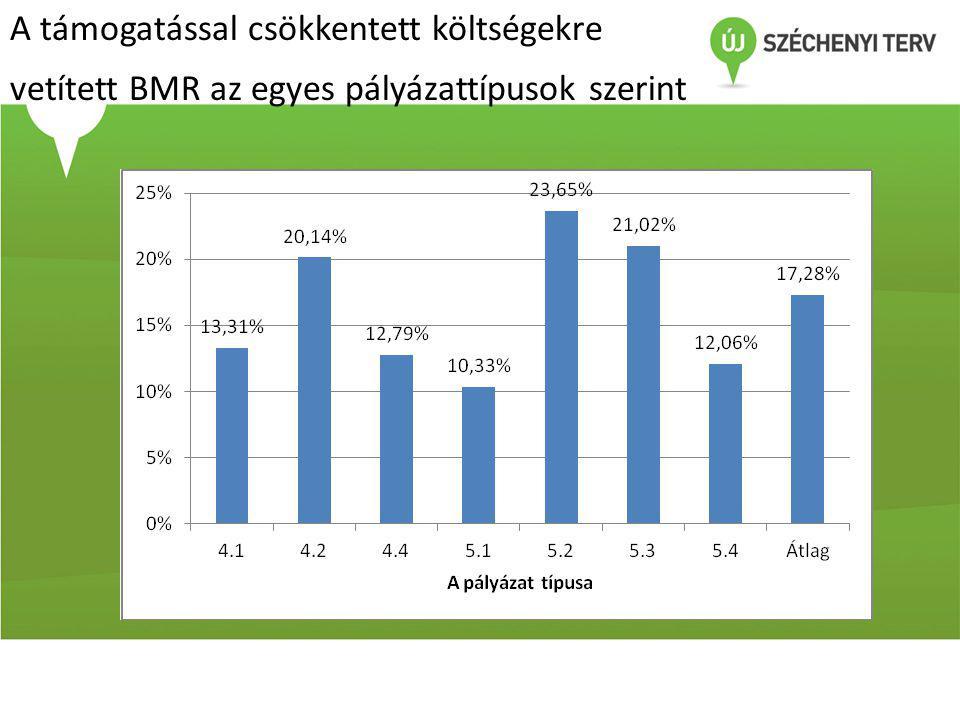 A támogatással csökkentett költségekre vetített BMR az egyes pályázattípusok szerint