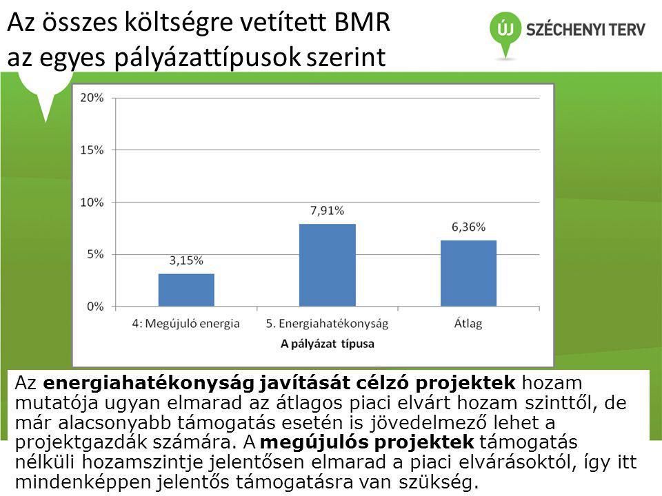 Az összes költségre vetített BMR az egyes pályázattípusok szerint Az energiahatékonyság javítását célzó projektek hozam mutatója ugyan elmarad az átlagos piaci elvárt hozam szinttől, de már alacsonyabb támogatás esetén is jövedelmező lehet a projektgazdák számára.