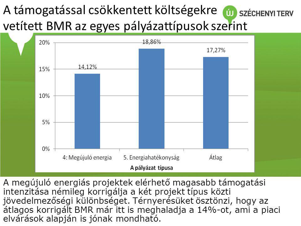 A támogatással csökkentett költségekre vetített BMR az egyes pályázattípusok szerint A megújuló energiás projektek elérhető magasabb támogatási intenzitása némileg korrigálja a két projekt típus közti jövedelmezőségi különbséget.